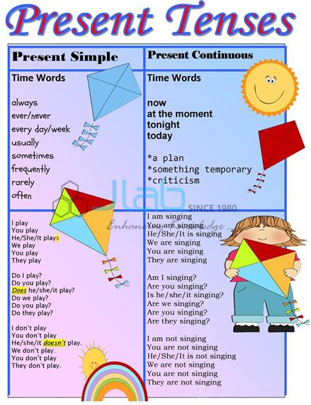 Present Tense Chart