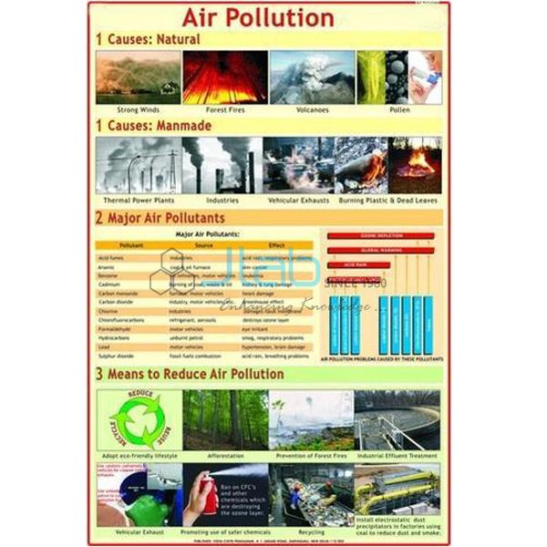Air Pollution Chart
