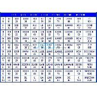 Arithmetic Charts Set of 7