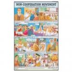 Non Cooperation Movement Chart