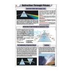 Refraction Through Prisms