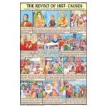 The Revolt of 1857 Chart
