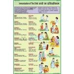 Immunization Chart