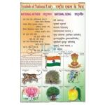 Symbols of National Unity Chart