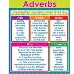 Adverb Chart
