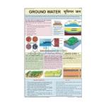 Ground Water Information Chart