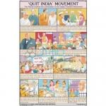 Quit India Movement Chart