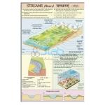 Streams (Rivers) Charts